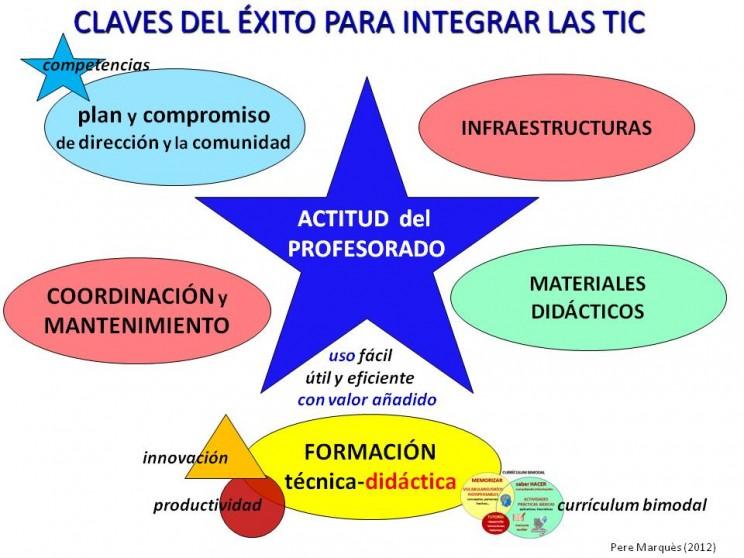 Fases de Integración de las TIC en la Educación